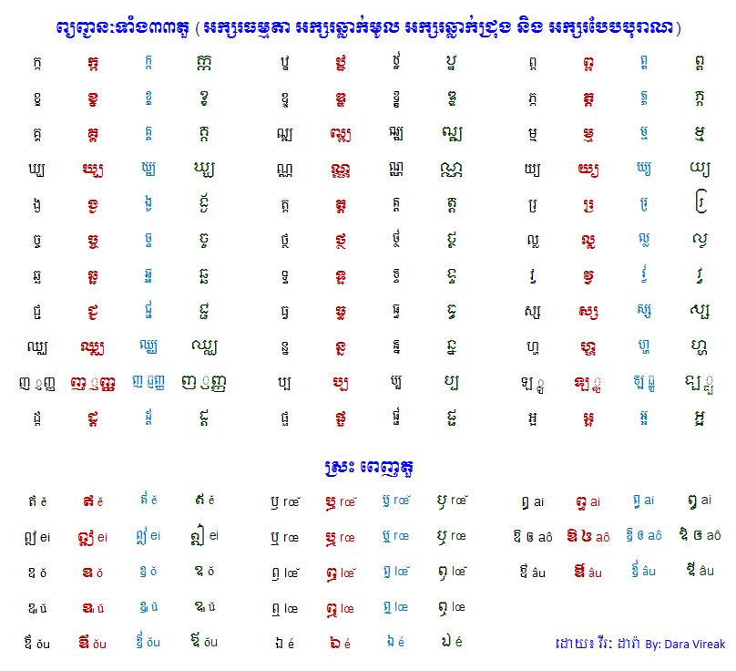 English to cambodian writing